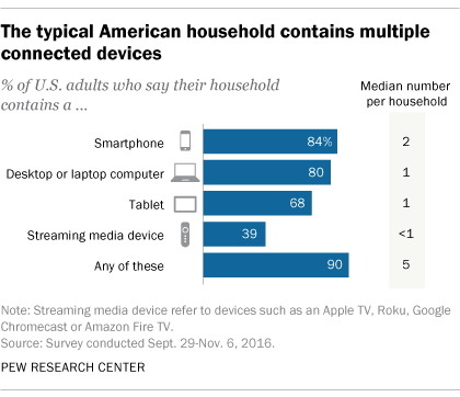Pew Research - Multi-device households