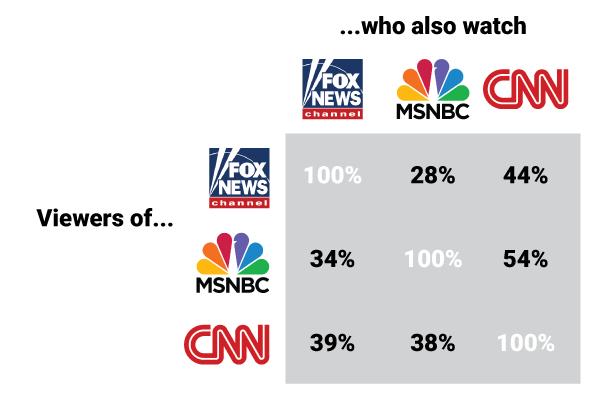 Fox News MSNBC and CNN Viewing Overlap