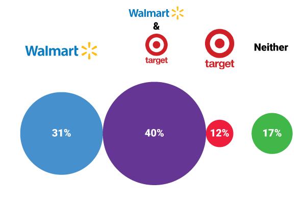 Walmart and Target Shopping Habits